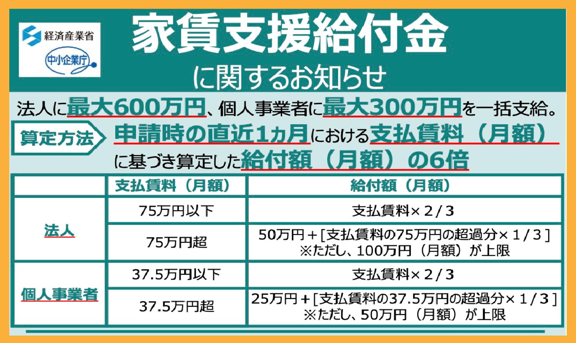 東京都 最大600万。企業・個人事業主に家賃支援給付金。対象や申請方法は?
